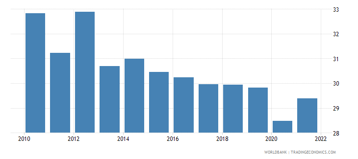 italy labor force participation rate for ages 15 24 male percent national estimate wb data