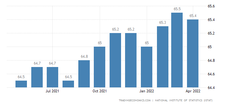 Italy Labor Force Participation Rate