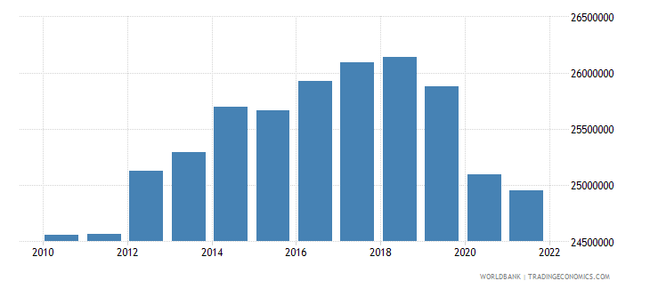 italy labor force total wb data
