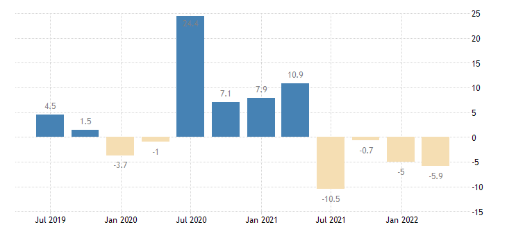italy labour cost idx accommodation food service activities eurostat data