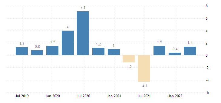 italy labour cost idx eurostat data