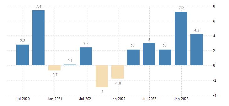 italy labour cost idx human health social work activities eurostat data