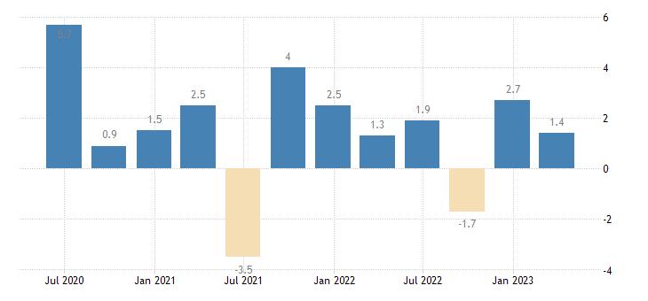 italy labour cost idx information communication eurostat data