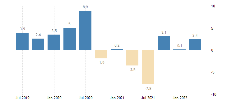 italy labour cost idx manufacturing eurostat data