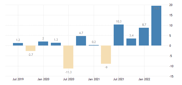 italy labour cost idx other service activities eurostat data