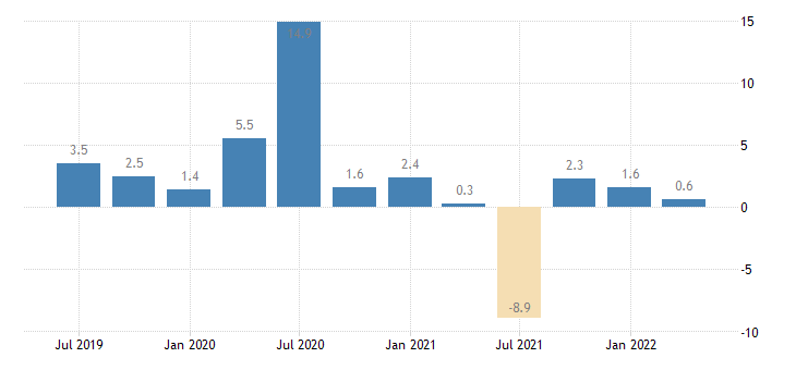 italy labour cost idx wholesale retail trade repair of motor vehicles motorcycles eurostat data