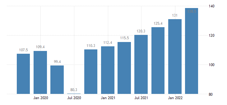italy labour input in construction gross wages salaries eurostat data