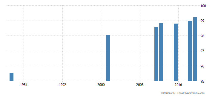 italy literacy rate adult female percent of females ages 15 and above wb data