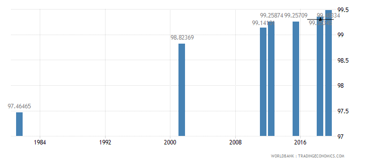 italy literacy rate adult male percent of males ages 15 and above wb data