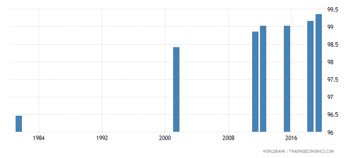 italy literacy rate adult total percent of people ages 15 and above wb data