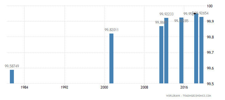italy literacy rate youth female percent of females ages 15 24 wb data
