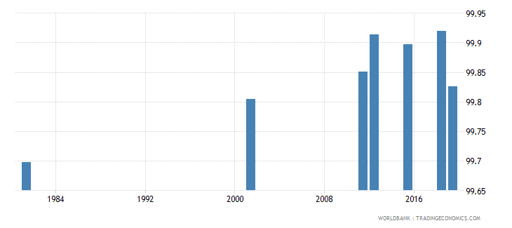 italy literacy rate youth male percent of males ages 15 24 wb data