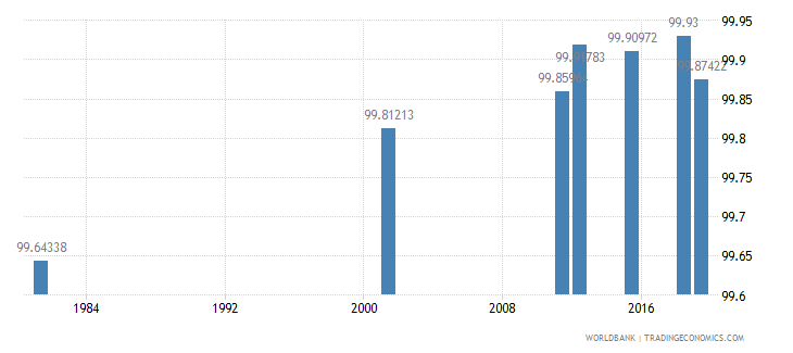 italy literacy rate youth total percent of people ages 15 24 wb data