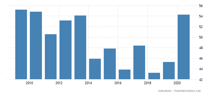 italy loans from nonresident banks amounts outstanding to gdp percent wb data