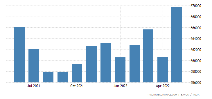 Italy Loans to Private Sector