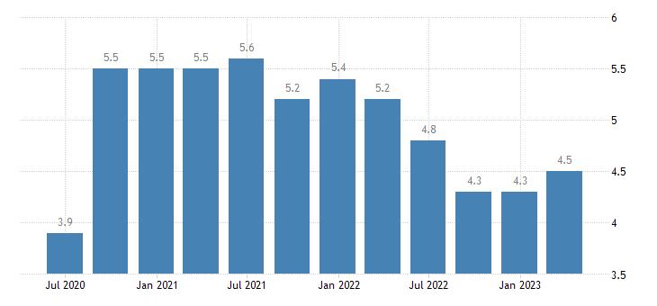 italy long term unemployment eurostat data