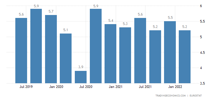 Italy Long Term Unemployment Rate