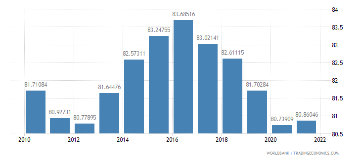 italy manufactures exports percent of merchandise exports wb data