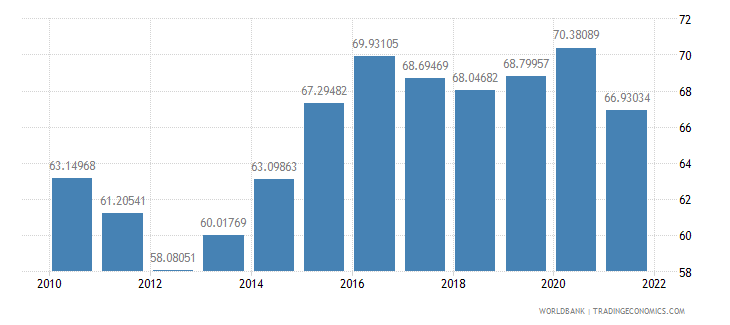 italy manufactures imports percent of merchandise imports wb data