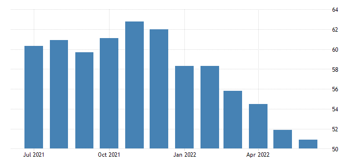 Italy Manufacturing PMI