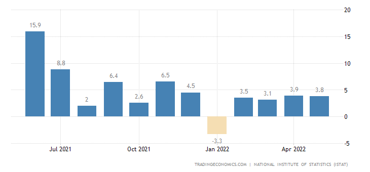 Italy Manufacturing Production