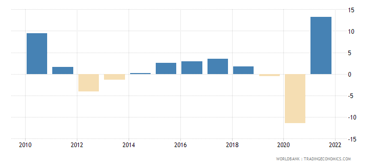 italy manufacturing value added annual percent growth wb data
