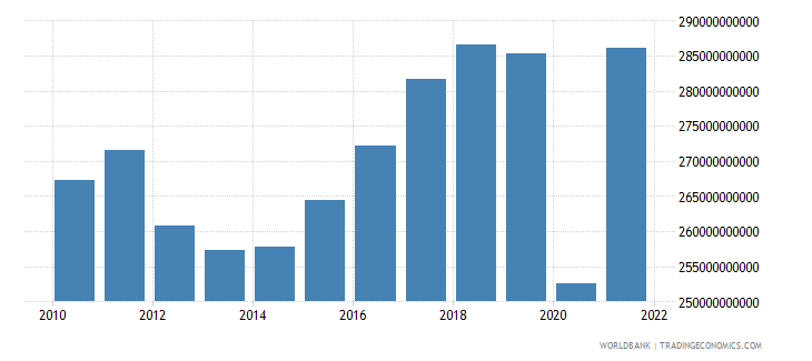 italy manufacturing value added constant 2000 us dollar wb data