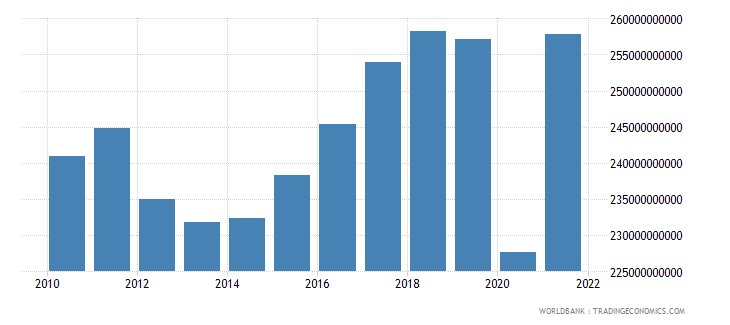 italy manufacturing value added constant lcu wb data