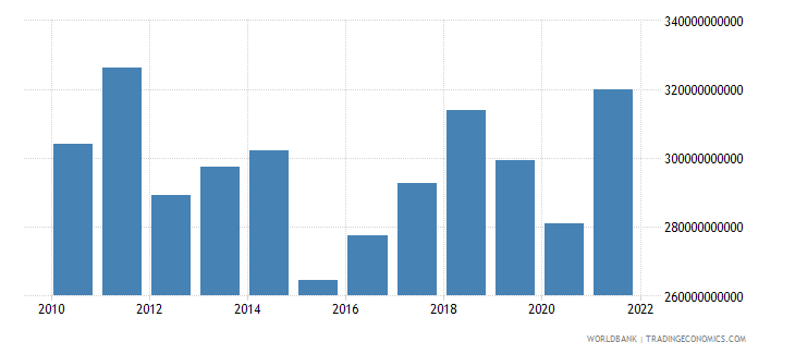 italy manufacturing value added us dollar wb data