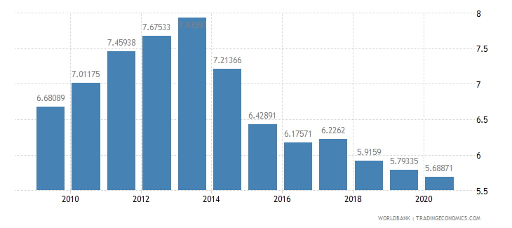 italy merchandise exports to developing economies in europe  central asia percent of total merchandise exports wb data