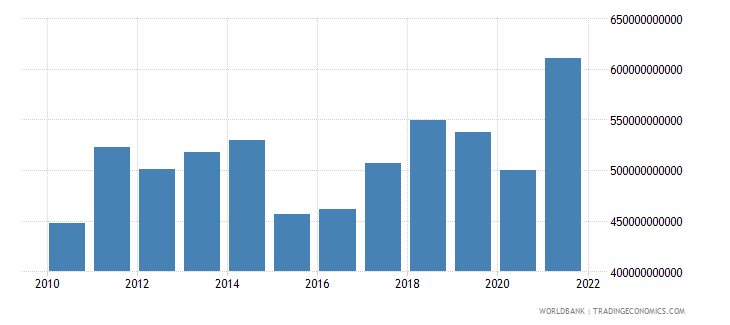 italy merchandise exports us dollar wb data