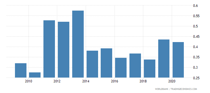 italy merchandise imports by the reporting economy residual percent of total merchandise imports wb data