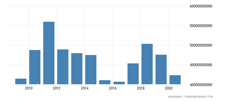 italy merchandise imports by the reporting economy us dollar wb data
