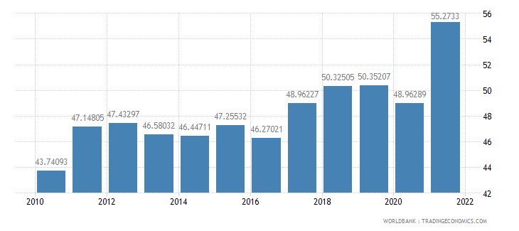 italy merchandise trade percent of gdp wb data