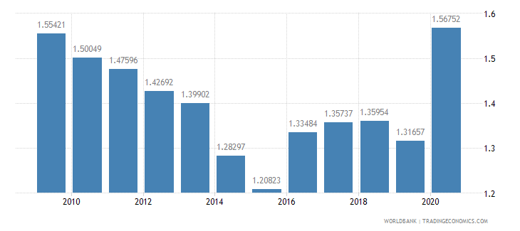 italy military expenditure percent of gdp wb data