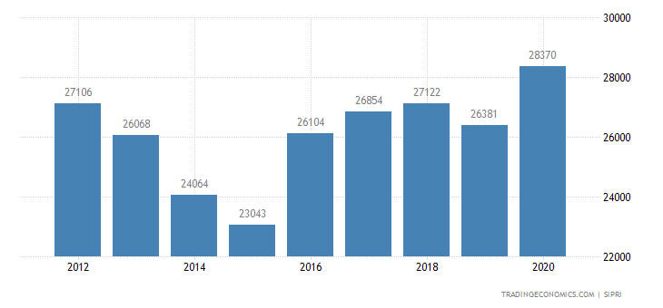 Italy Military Expenditure