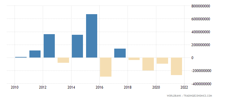 italy net capital account bop us dollar wb data