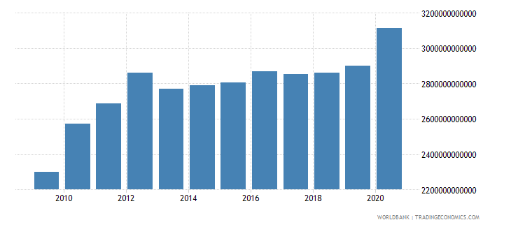 italy net domestic credit current lcu wb data