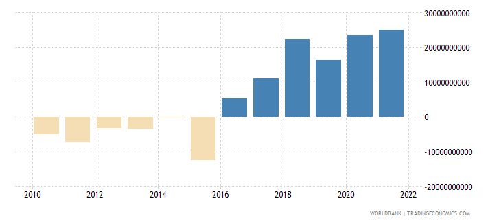 italy net income bop us dollar wb data