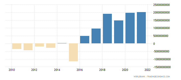 italy net income from abroad constant lcu wb data