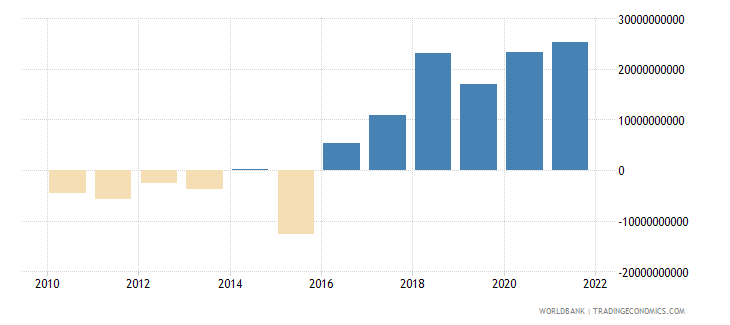italy net income from abroad us dollar wb data