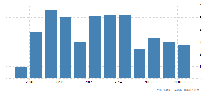 italy net incurrence of liabilities total percent of gdp wb data