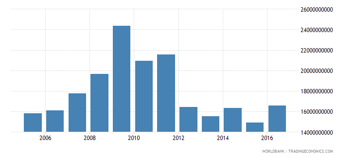 italy net investment in nonfinancial assets current lcu wb data