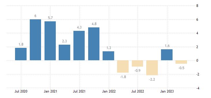 italy net lending borrowing current capital account eurostat data