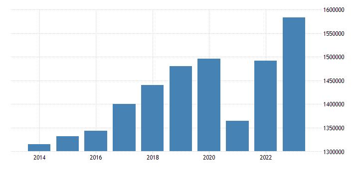 italy net national income eurostat data