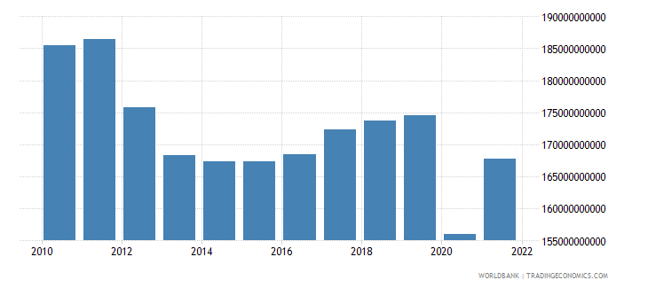 italy net taxes on products constant lcu wb data