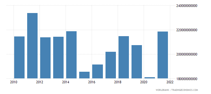 italy net taxes on products us dollar wb data