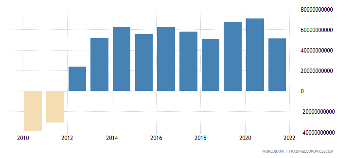italy net trade in goods and services bop us dollar wb data