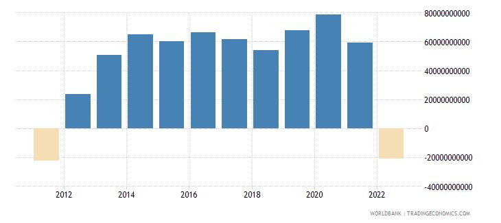 italy net trade in goods bop us dollar wb data