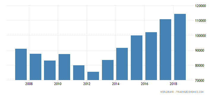 italy new businesses registered number wb data
